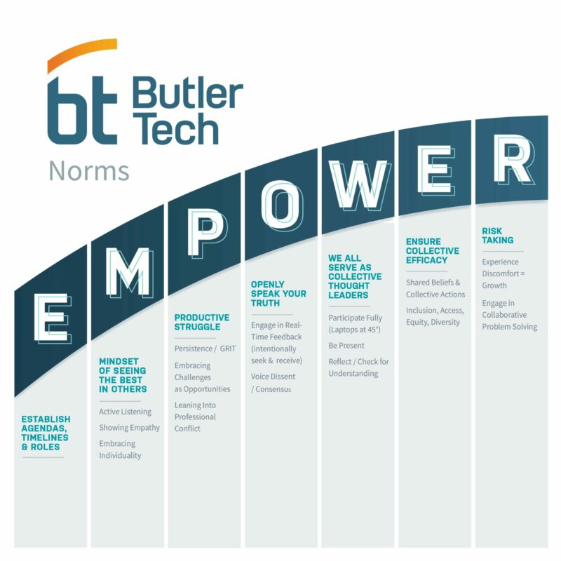 EMPOWER Norms